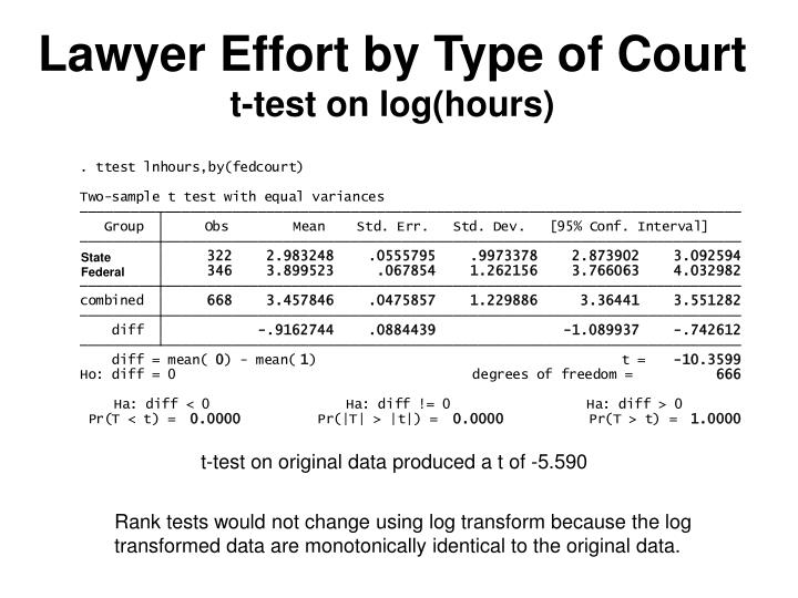 Lawyer Effort by Type of Court