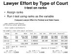 lawyer effort by type of court t test on ranks