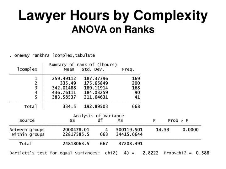 Lawyer Hours by Complexity