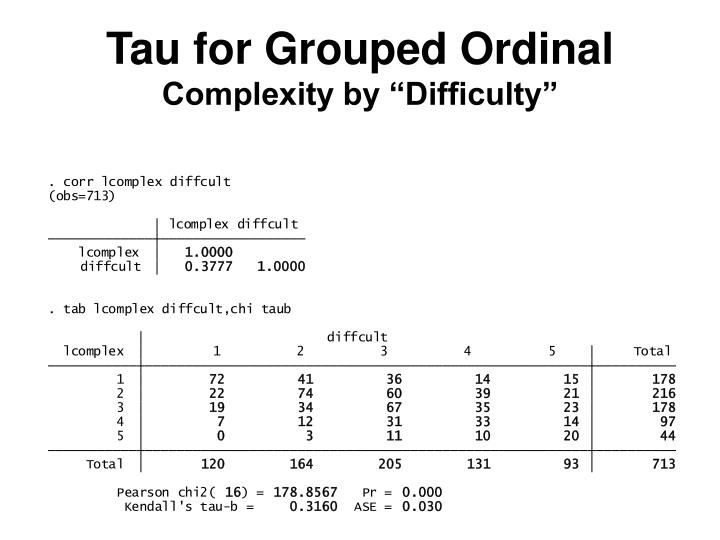 Tau for Grouped Ordinal