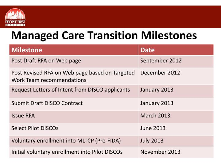 Managed care transition milestones