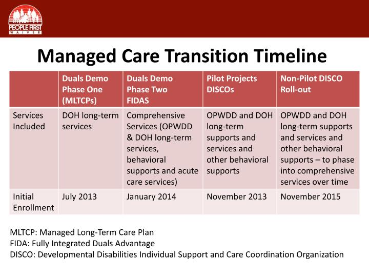 Managed Care Transition Timeline