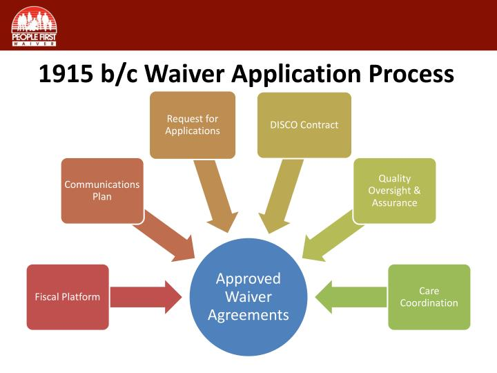 1915 b/c Waiver Application Process