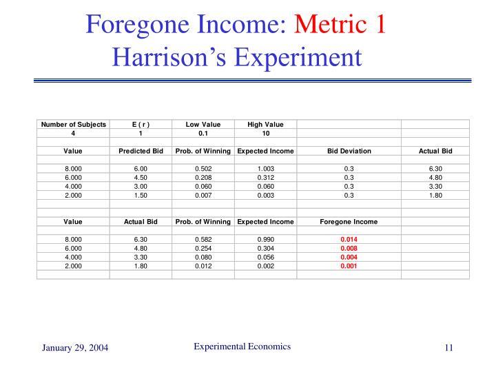 Foregone Income: