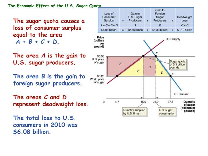 The Economic Effect of the U.S. Sugar Quota