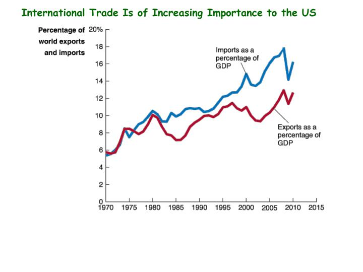 International Trade Is of Increasing Importance to the US