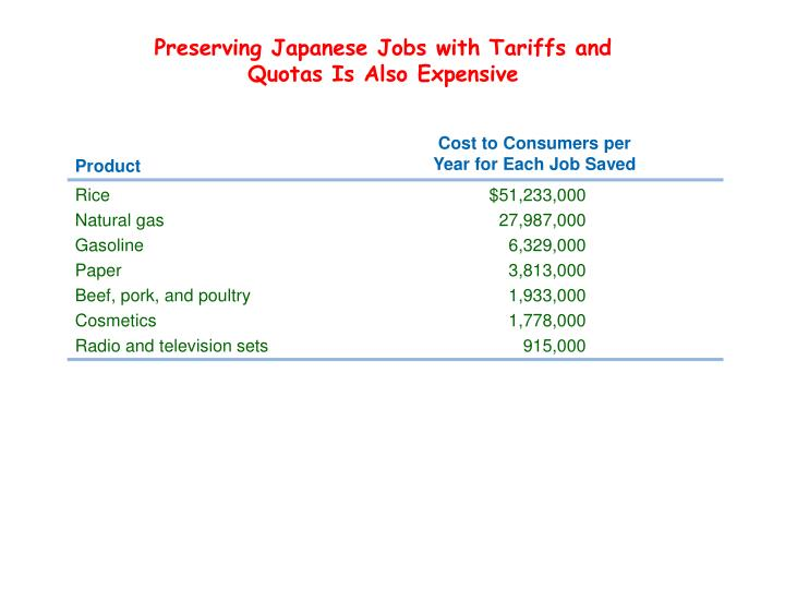 Preserving Japanese Jobs with Tariffs and Quotas Is Also Expensive