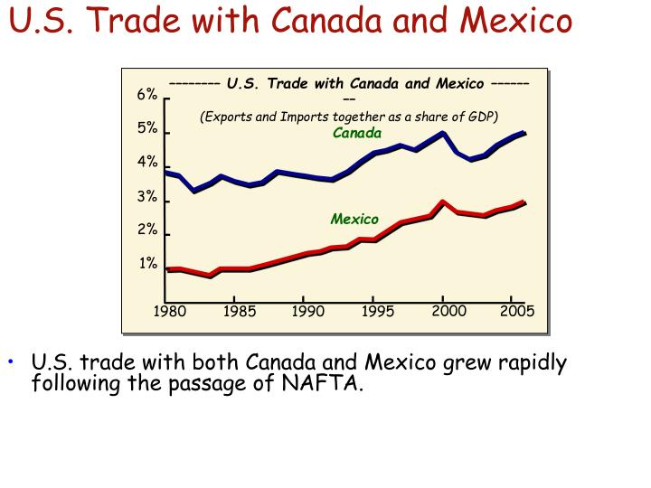U.S. Trade with Canada and Mexico