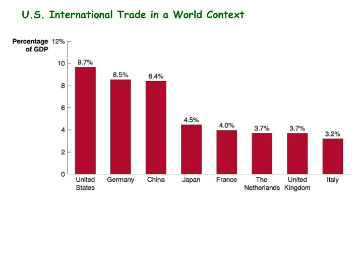 U.S. International Trade in a World Context