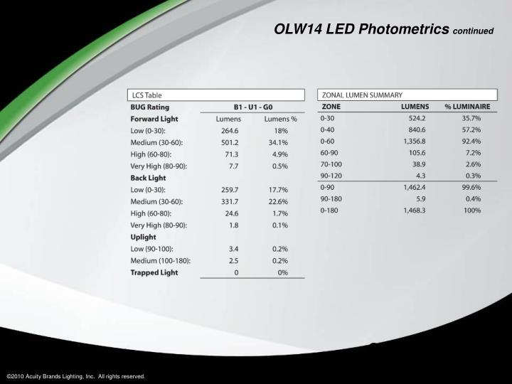 OLW14 LED Photometrics