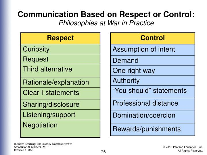 Communication Based on Respect or Control: