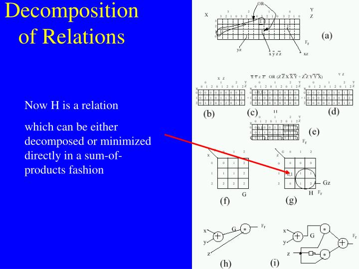 Decomposition of Relations