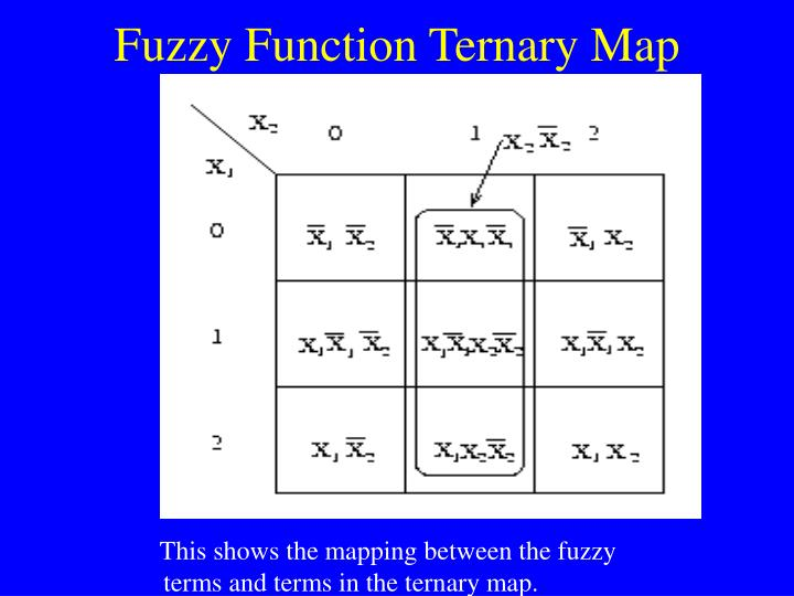 Fuzzy Function Ternary Map