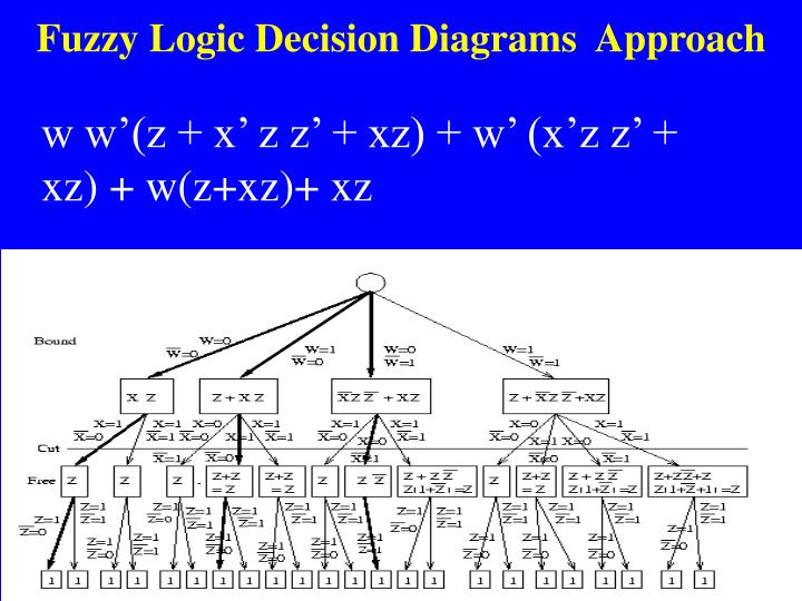 Fuzzy Logic Decision Diagrams  Approach