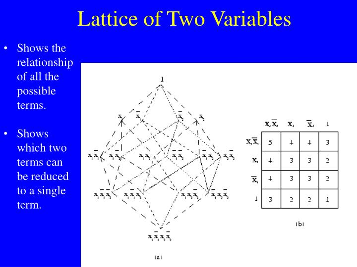 Lattice of Two Variables