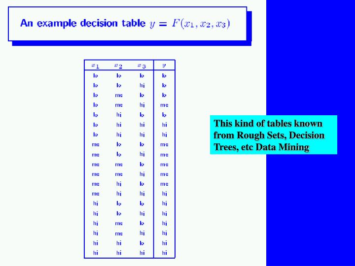 This kind of tables known from Rough Sets, Decision Trees, etc Data Mining
