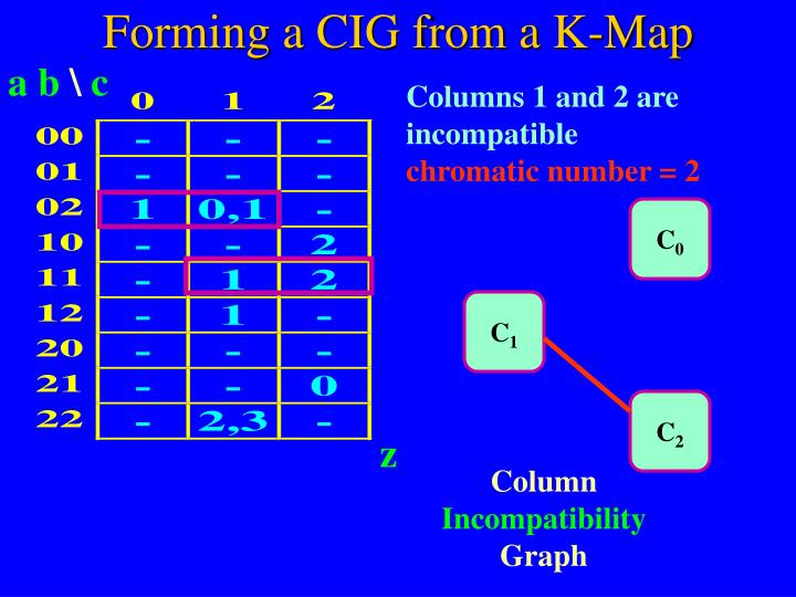 Forming a CIG from a K-Map