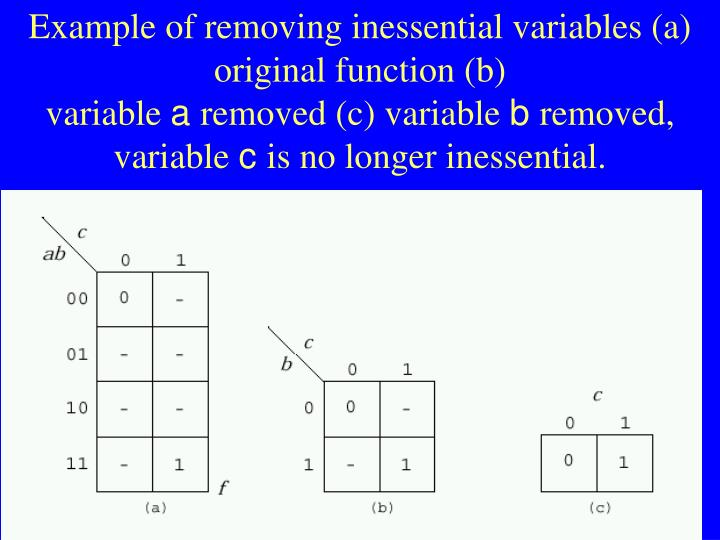 Example of removing inessential variables (a) original function (b)