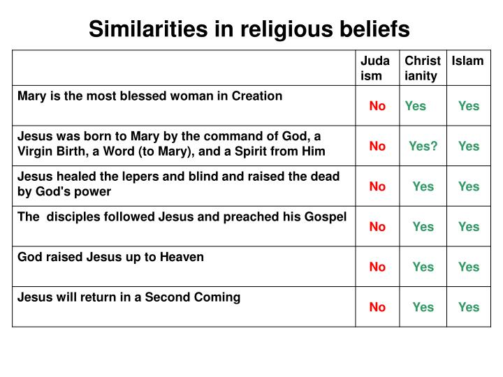 Similarities in religious beliefs