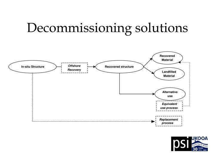 Decommissioning solutions