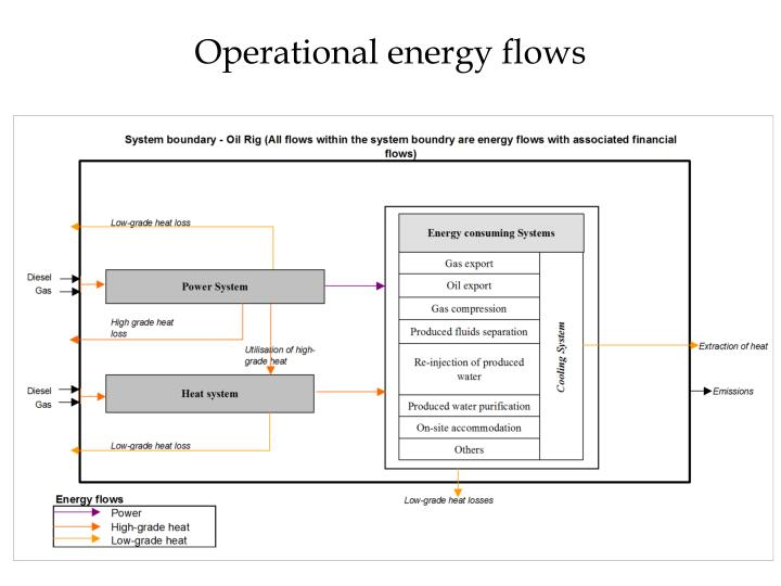 Operational energy flows