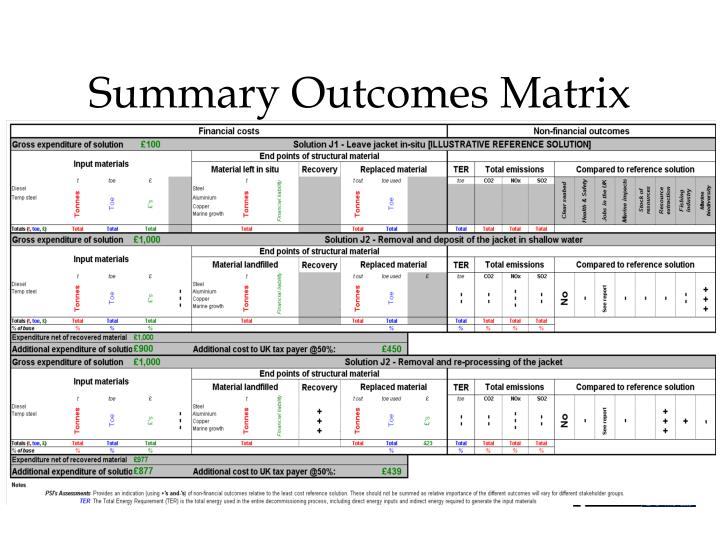 Summary Outcomes Matrix