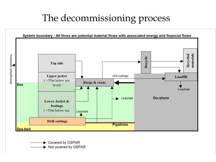 The decommissioning process