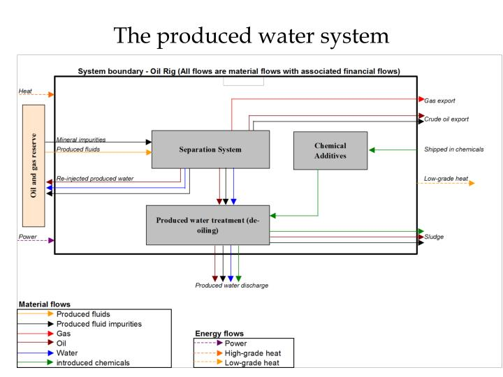 The produced water system