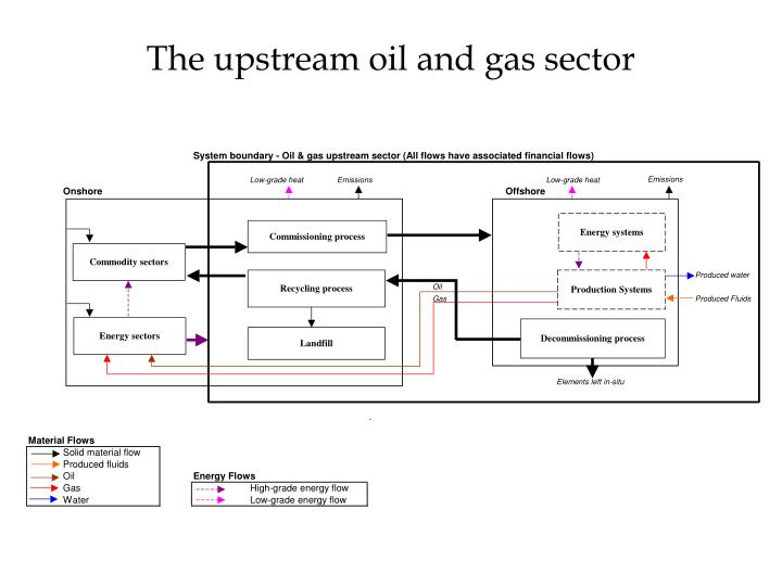 The upstream oil and gas sector