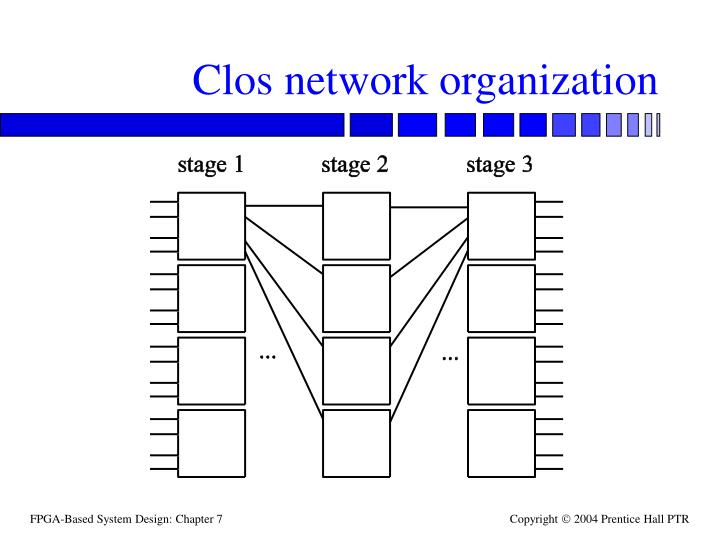 Clos network organization