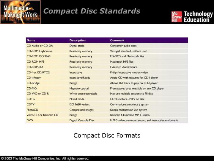 Compact Disc Standards