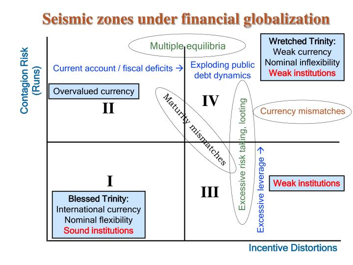 Seismic zones under financial globalization