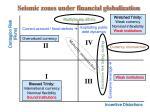 seismic zones under financial globalization