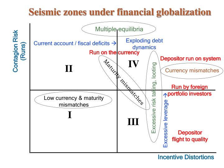 Seismic zones under financial globalization1