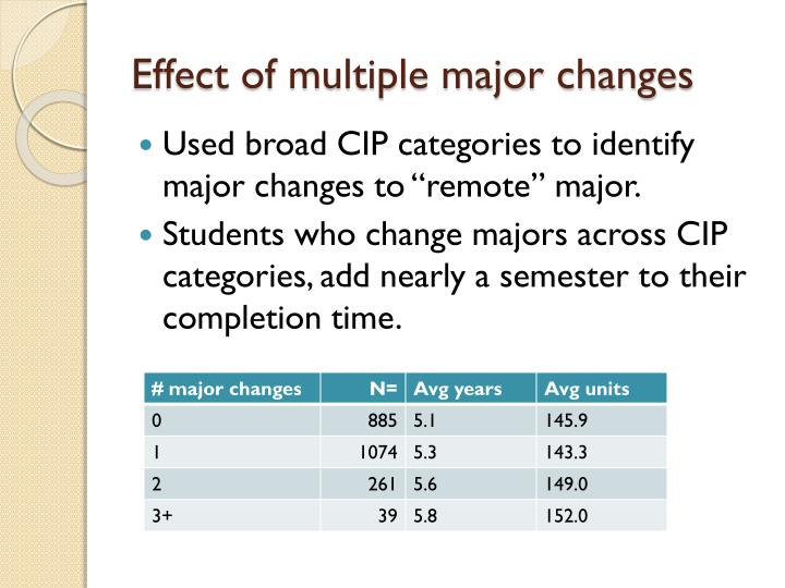 Effect of multiple major changes