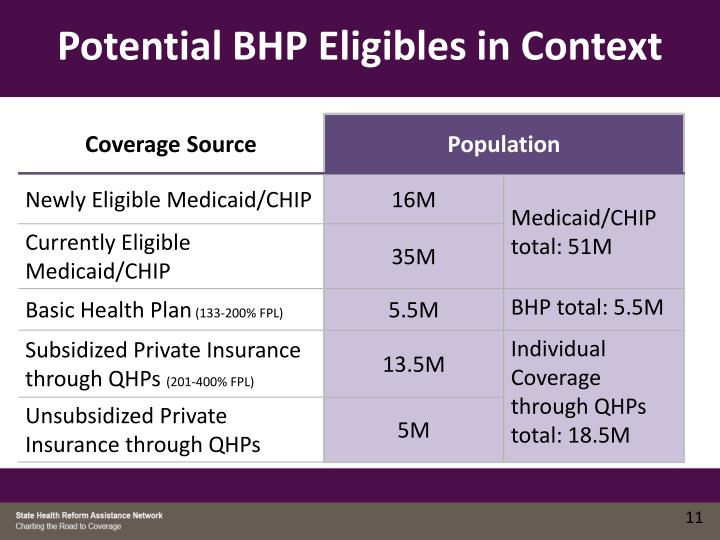 Potential BHP Eligibles in Context