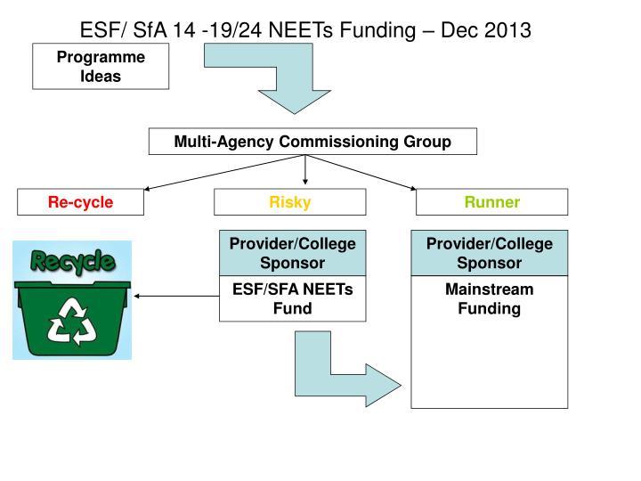 ESF/ SfA 14 -19/24 NEETs Funding – Dec 2013