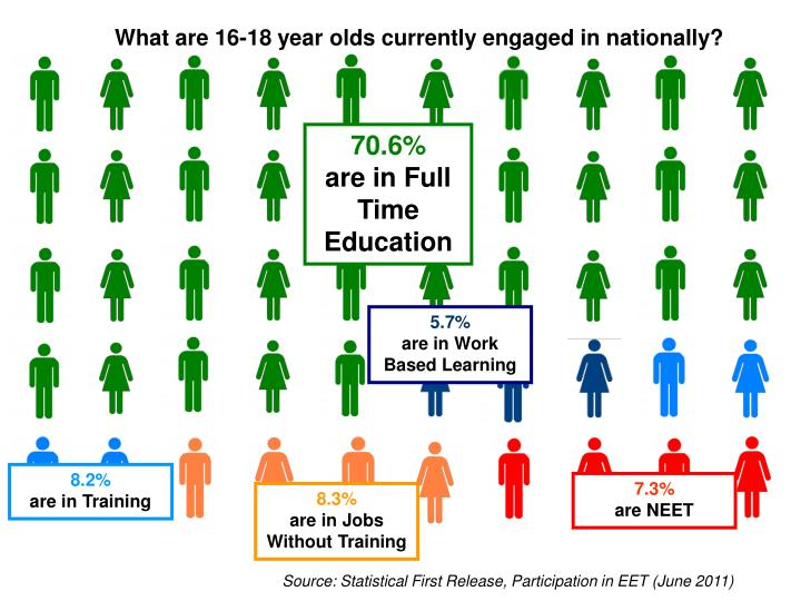 What are 16-18 year olds currently engaged in nationally?