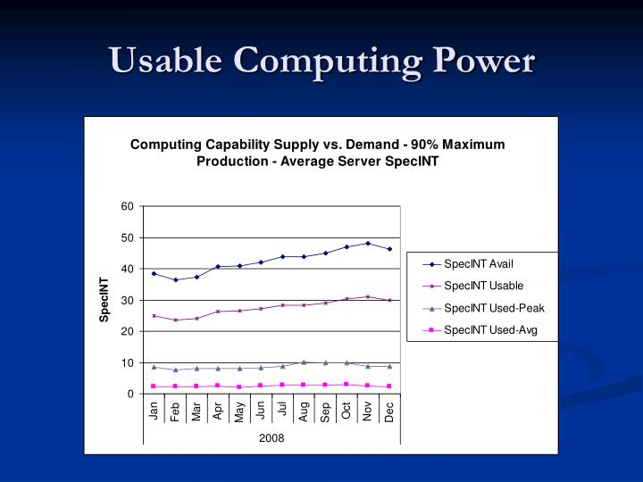 Usable Computing Power