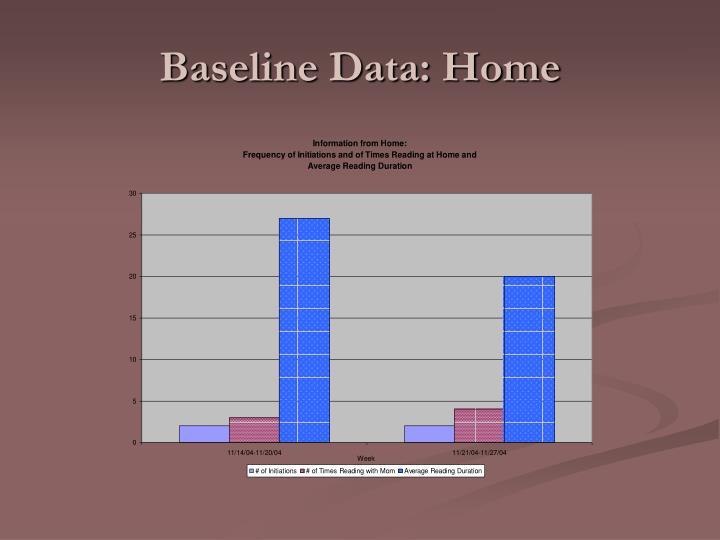 Baseline Data: Home