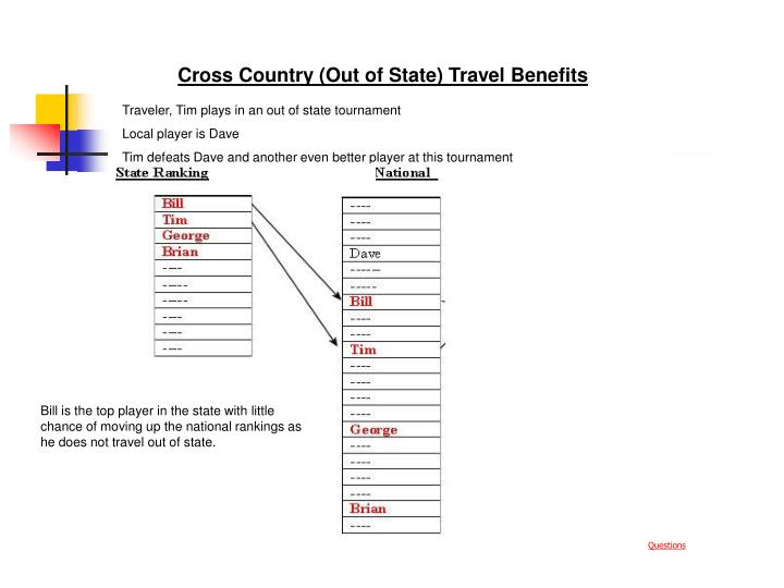 Cross Country (Out of State) Travel Benefits