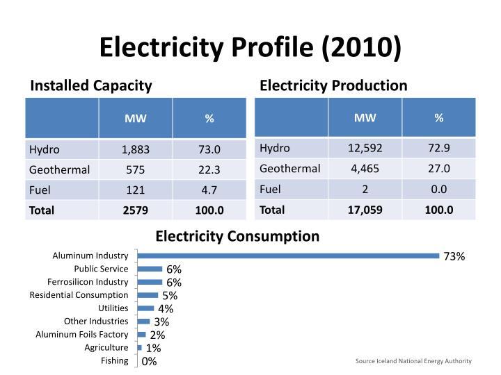 Electricity Profile (2010)