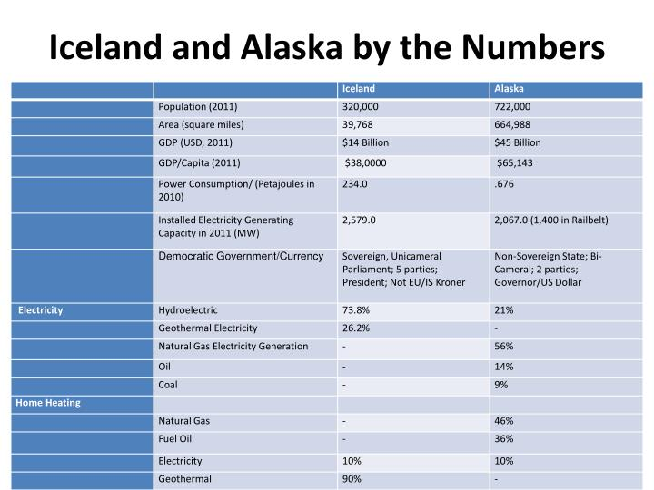 Iceland and Alaska by the Numbers