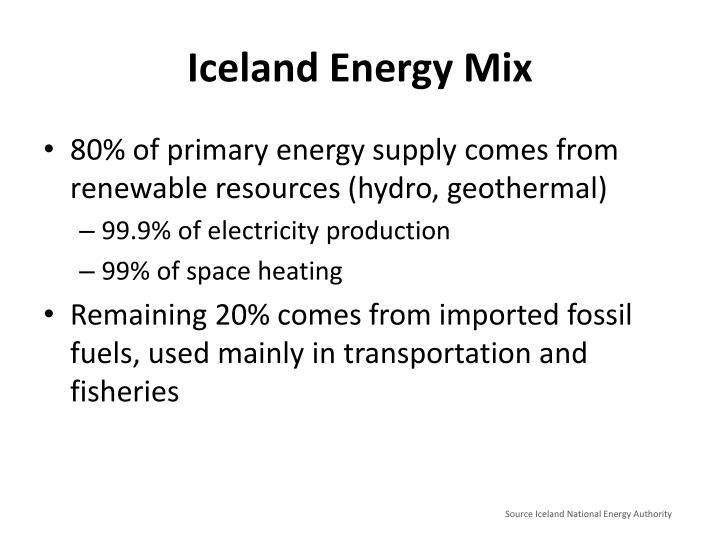 Iceland Energy Mix