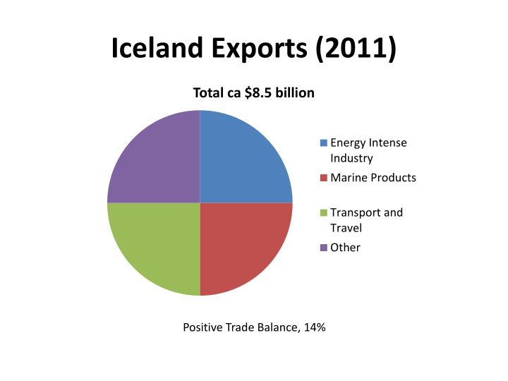 Iceland Exports (2011)