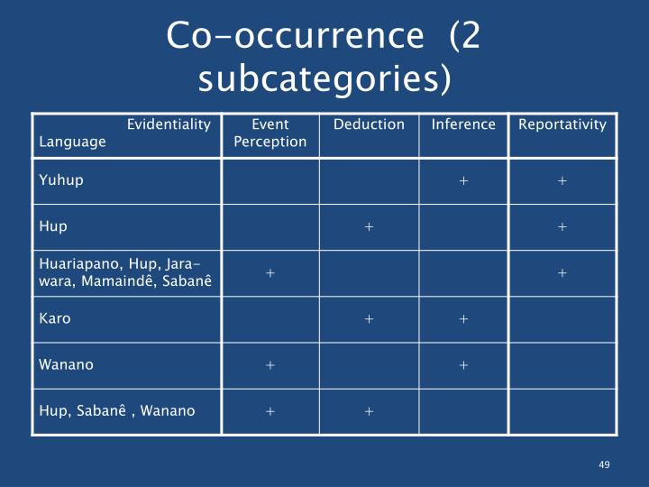 Co-occurrence  (2 subcategories)