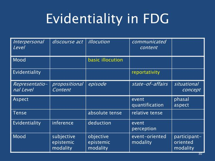 Evidentiality in FDG