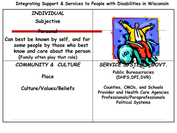 Integrating Support & Services to People with Disabilities in Wisconsin