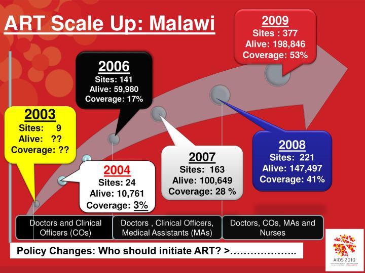 ART Scale Up: Malawi