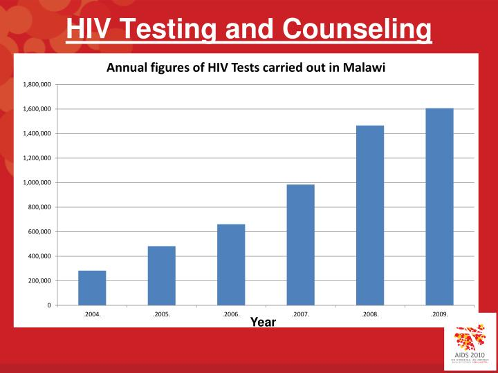 HIV Testing and Counseling